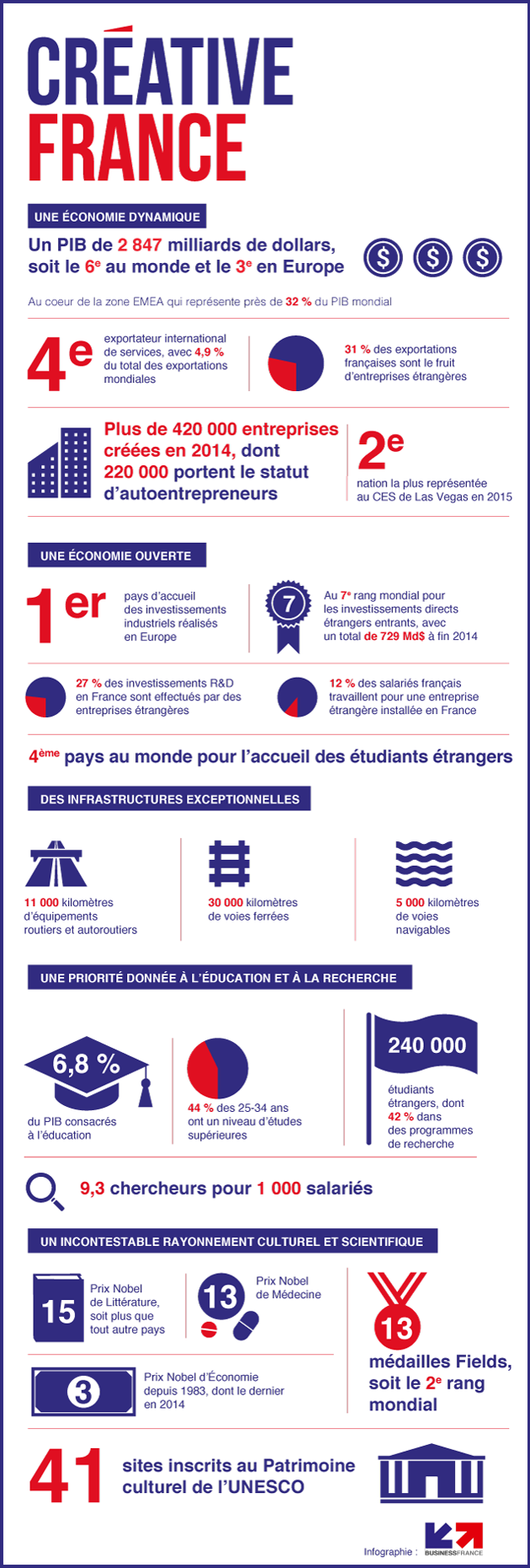 Infographie Créative France - PNG
